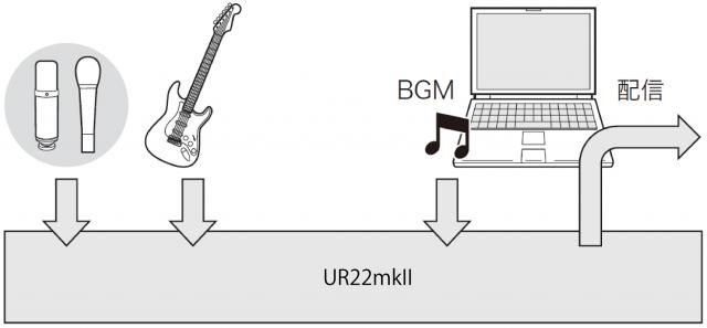 UR22mkIIループバック説明例