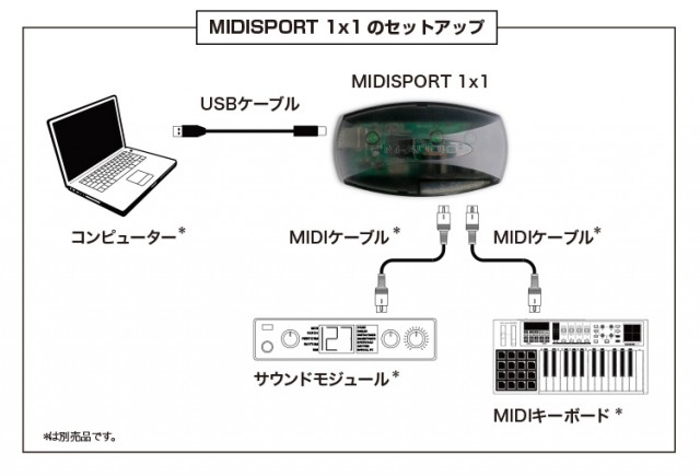 midisport-1x1-setup